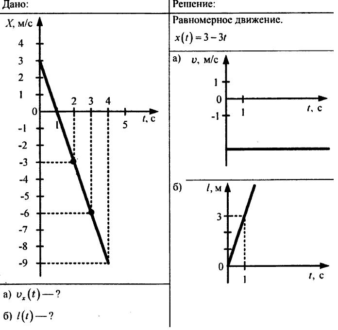 график пути от времени