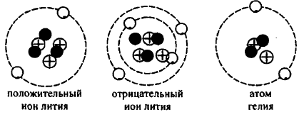 47. Сведения о строении атома