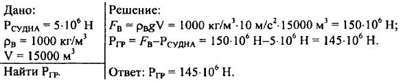 26. Закон Архимеда
