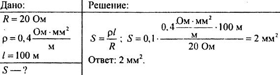 Электрическое сопротивление проводников. Единицы сопротивления