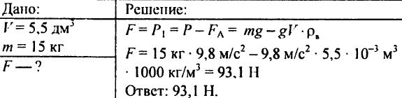 Действие жидкости и газа на погруженное в них тело. Архимедова сила