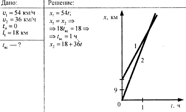 Перемещение при прямолинейном равномерном движении