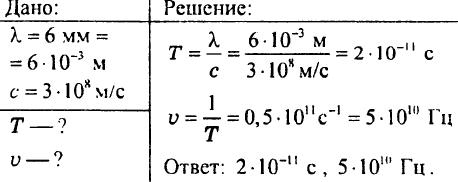 Электромагнитное поле. Электромагнитные волны. Конденсатор. Колебательный контур