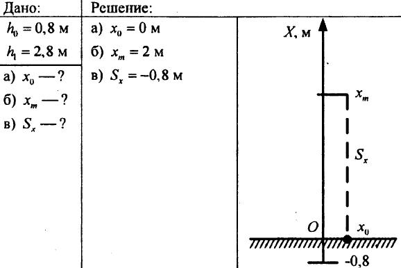 Материальная точка. Система отсчета. Перемещение. Определение координаты